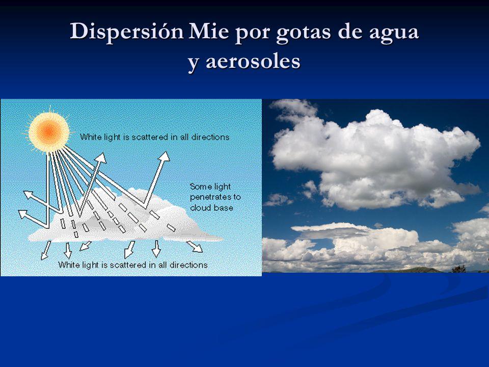 Dispersión Mie por gotas de agua y aerosoles