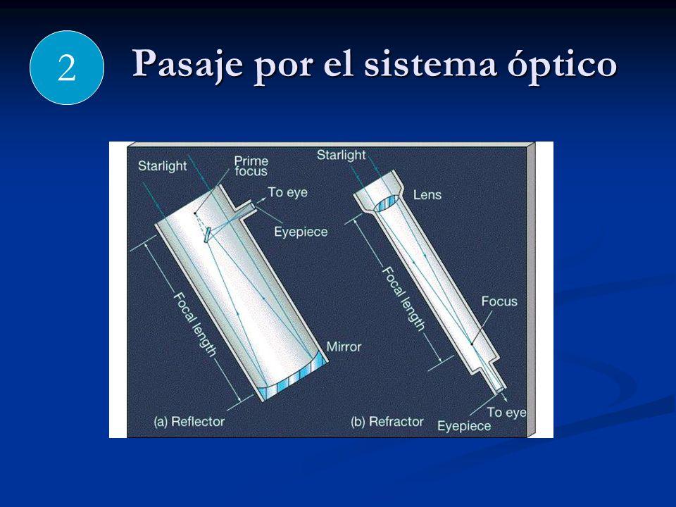Pasaje por el sistema óptico