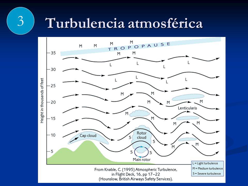 Turbulencia atmosférica