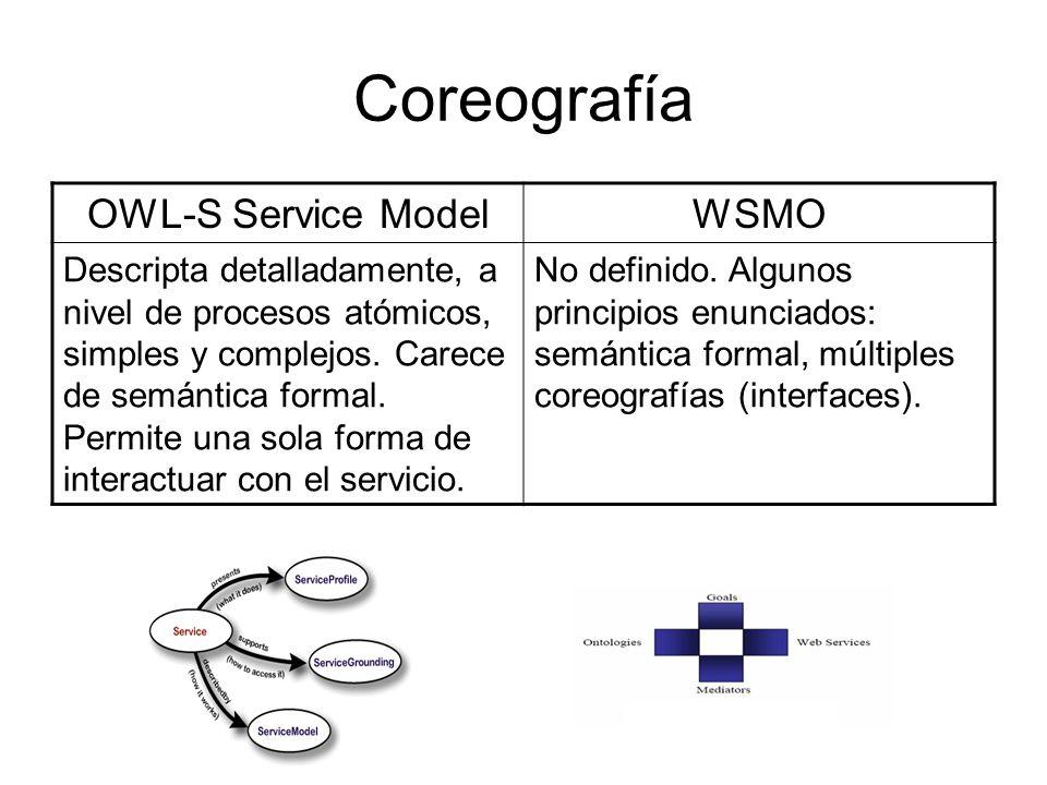 Coreografía OWL-S Service Model WSMO