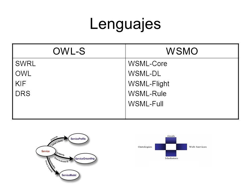 Lenguajes OWL-S WSMO SWRL OWL KIF DRS WSML-Core WSML-DL WSML-Flight