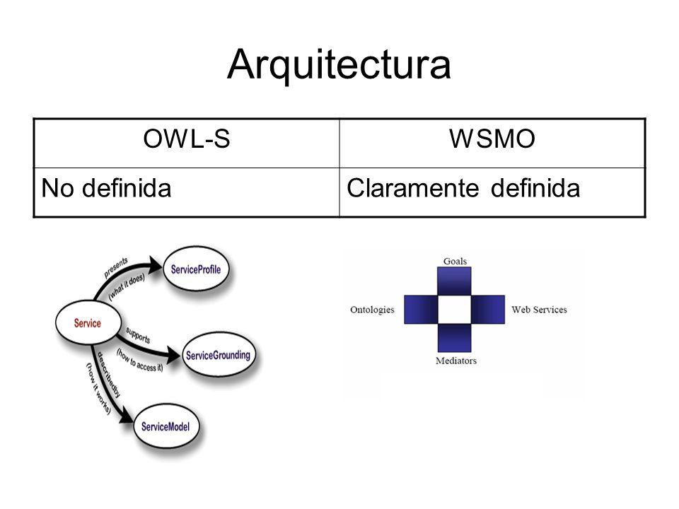 Arquitectura OWL-S WSMO No definida Claramente definida