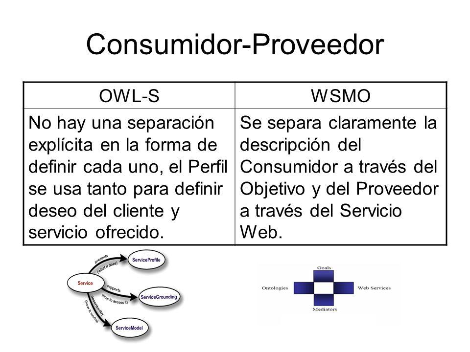 Consumidor-Proveedor