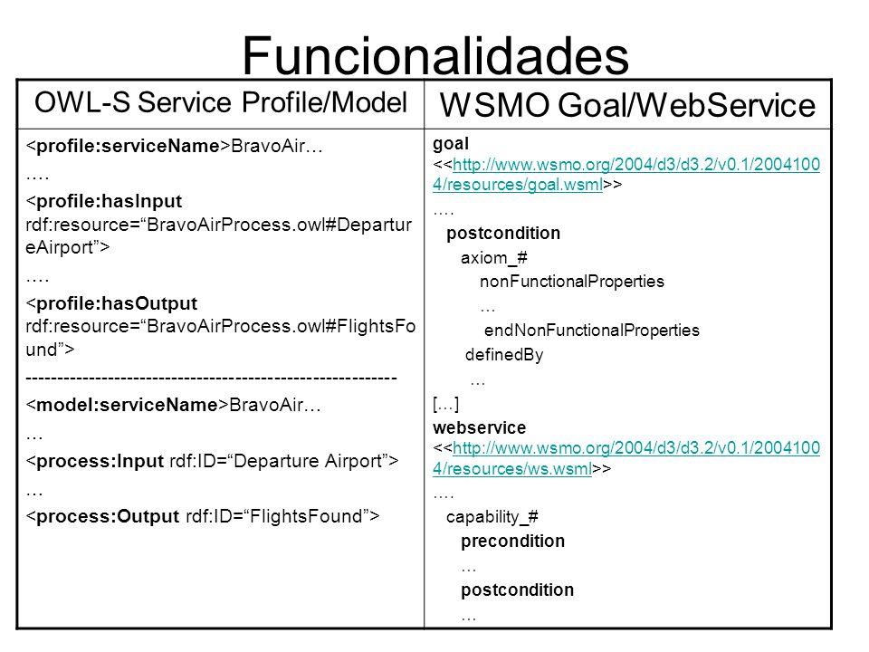 OWL-S Service Profile/Model