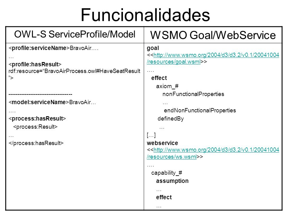 OWL-S ServiceProfile/Model