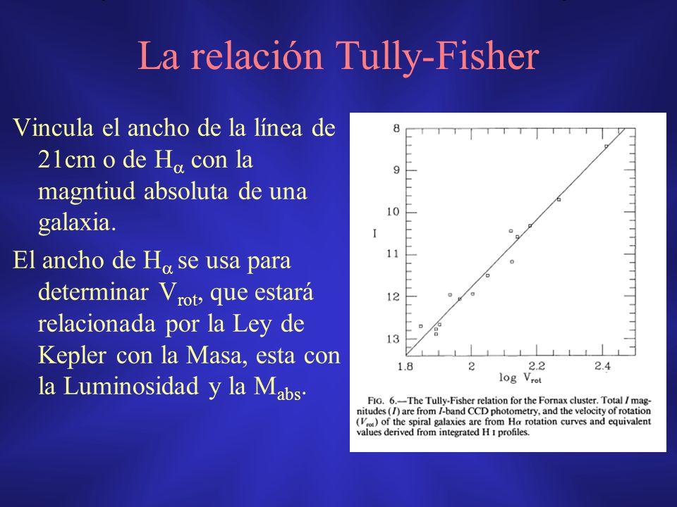 La relación Tully-Fisher