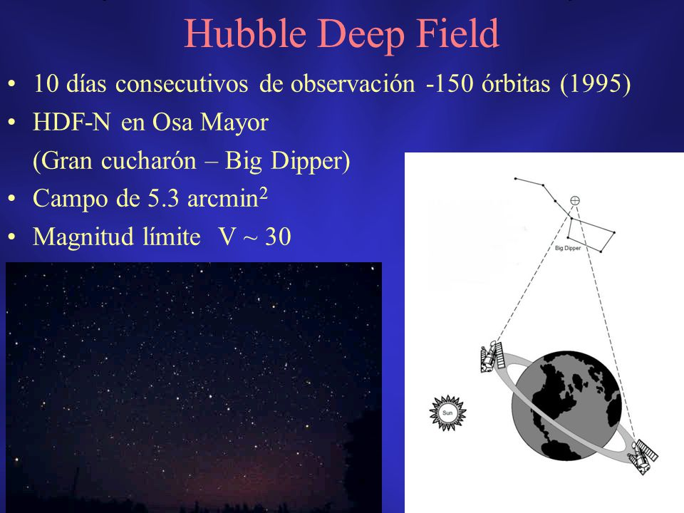 Hubble Deep Field 10 días consecutivos de observación -150 órbitas (1995) HDF-N en Osa Mayor. (Gran cucharón – Big Dipper)