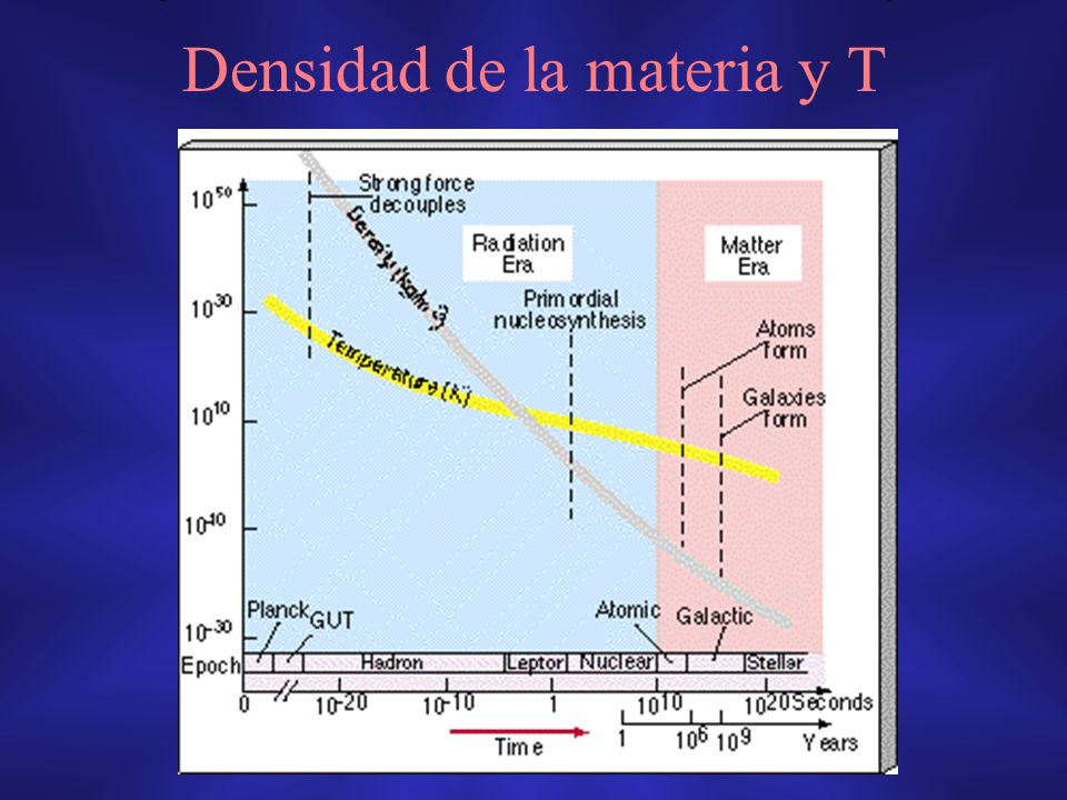 Densidad de la materia y T