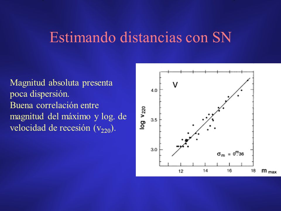 Estimando distancias con SN