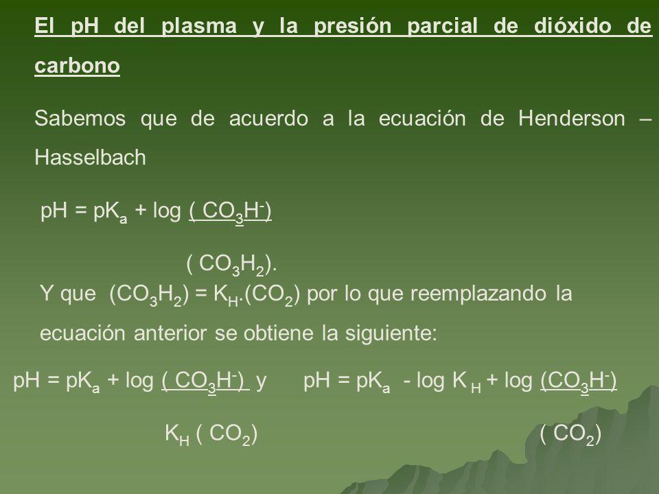 El pH del plasma y la presión parcial de dióxido de carbono