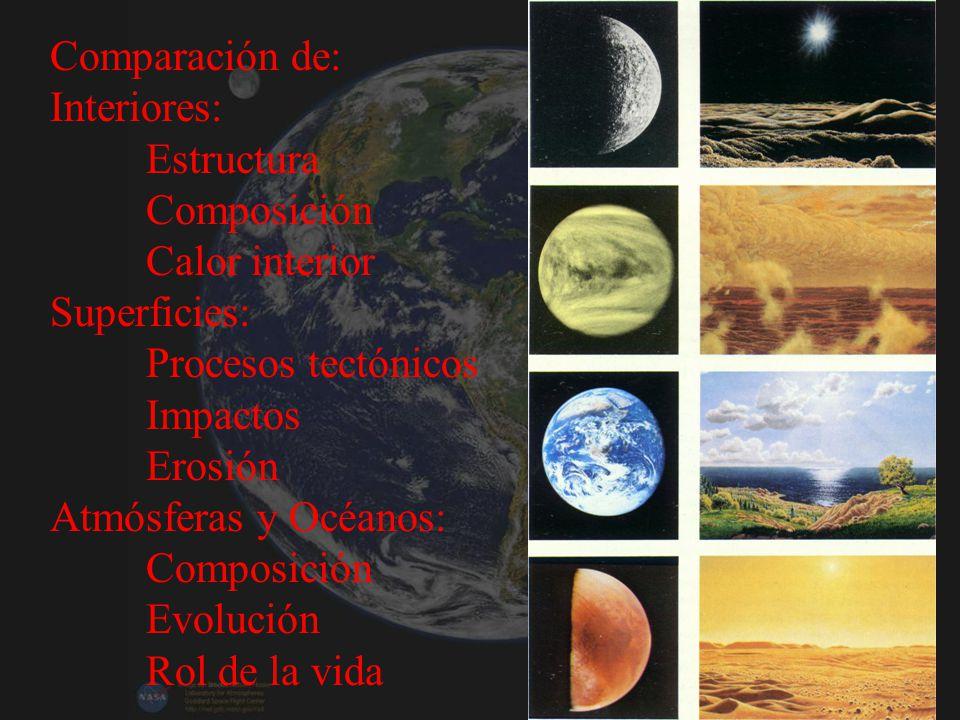 Comparación de: Interiores: Estructura. Composición. Calor interior. Superficies: Procesos tectónicos.