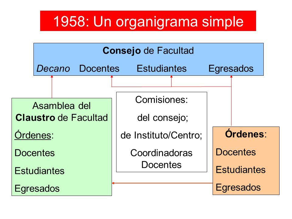 1958: Un organigrama simple