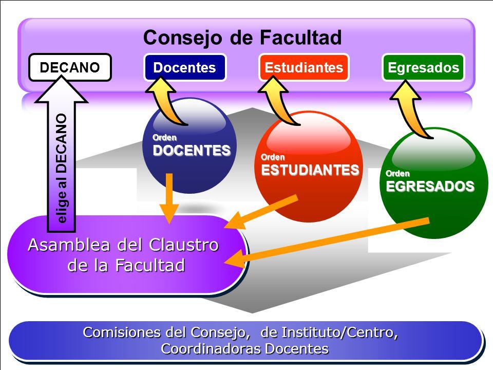 Consejo de Facultad Asamblea del Claustro de la Facultad DECANO