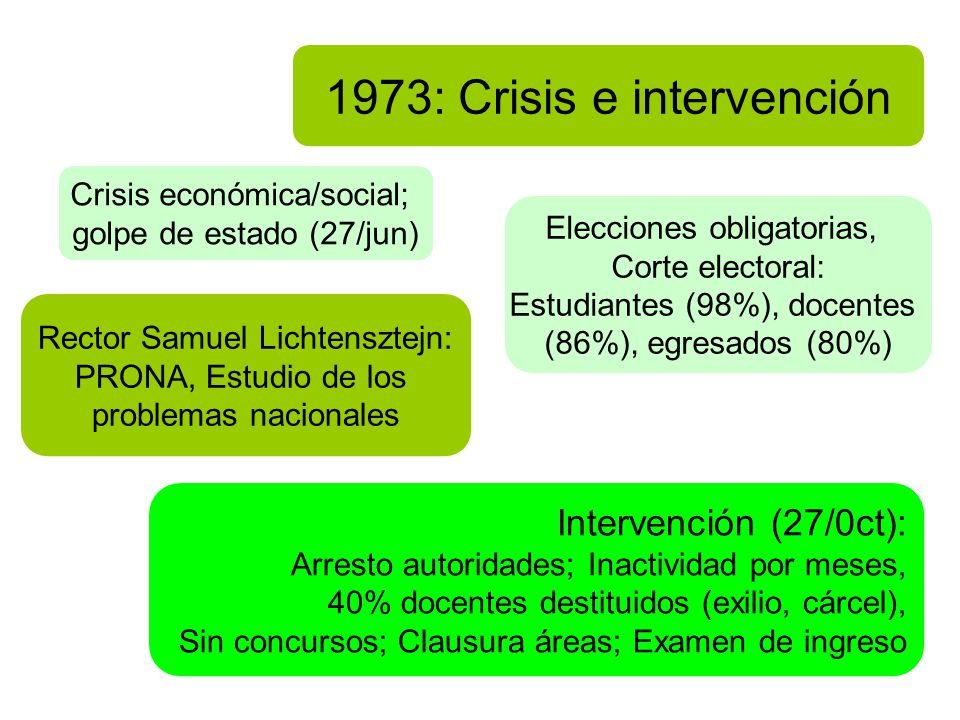 1973: Crisis e intervención