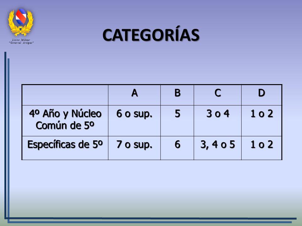 CATEGORÍAS A B C D 4º Año y Núcleo Común de 5º 6 o sup. 5 3 o 4 1 o 2