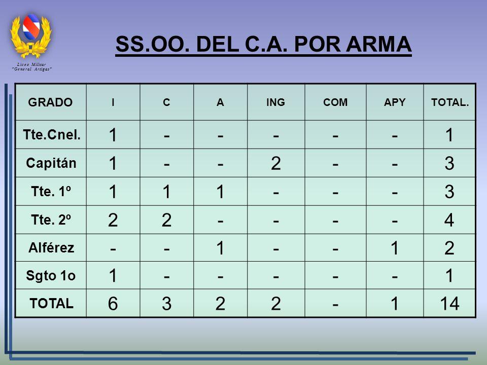 SS.OO. DEL C.A. POR ARMA 1 - 2 3 4 6 14 Tte.Cnel. Capitán Tte. 1º