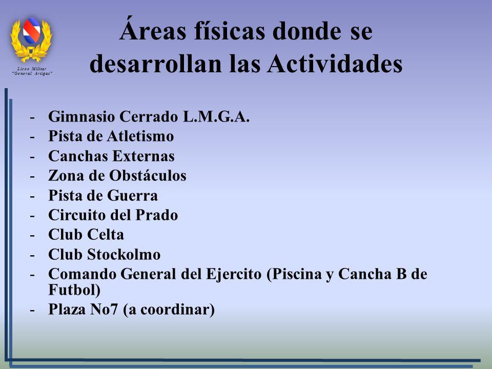 Áreas físicas donde se desarrollan las Actividades