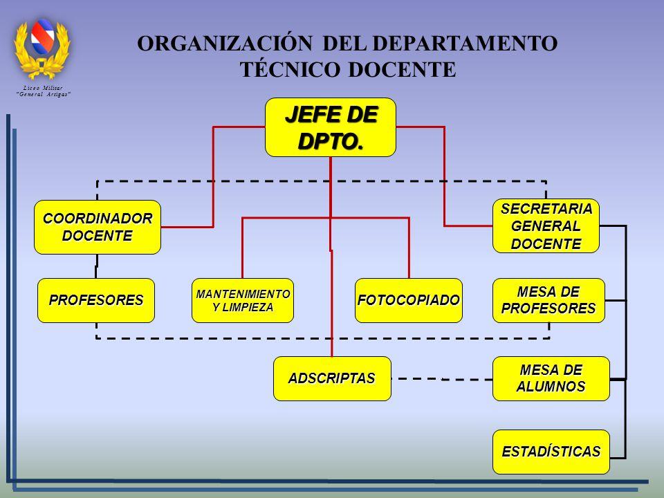 ORGANIZACIÓN DEL DEPARTAMENTO TÉCNICO DOCENTE