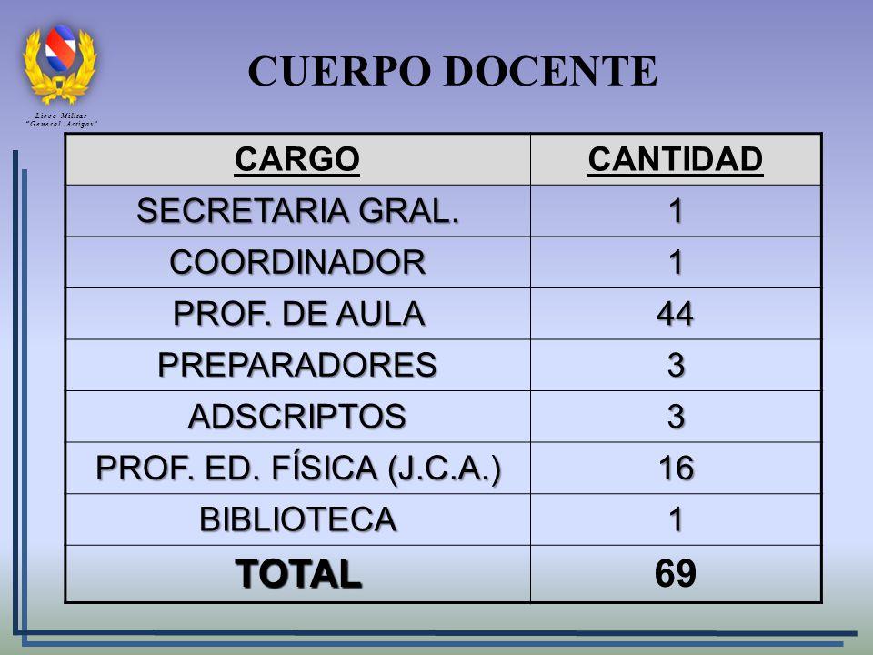 CUERPO DOCENTE TOTAL 69 CARGO CANTIDAD SECRETARIA GRAL. 1 COORDINADOR