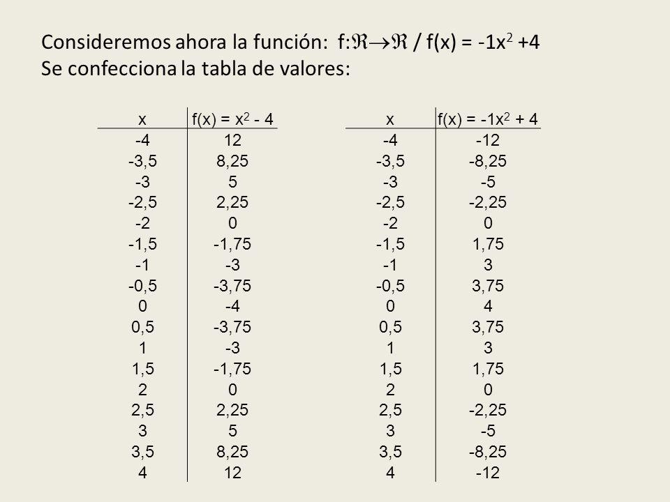 Consideremos ahora la función: f: / f(x) = -1x2 +4