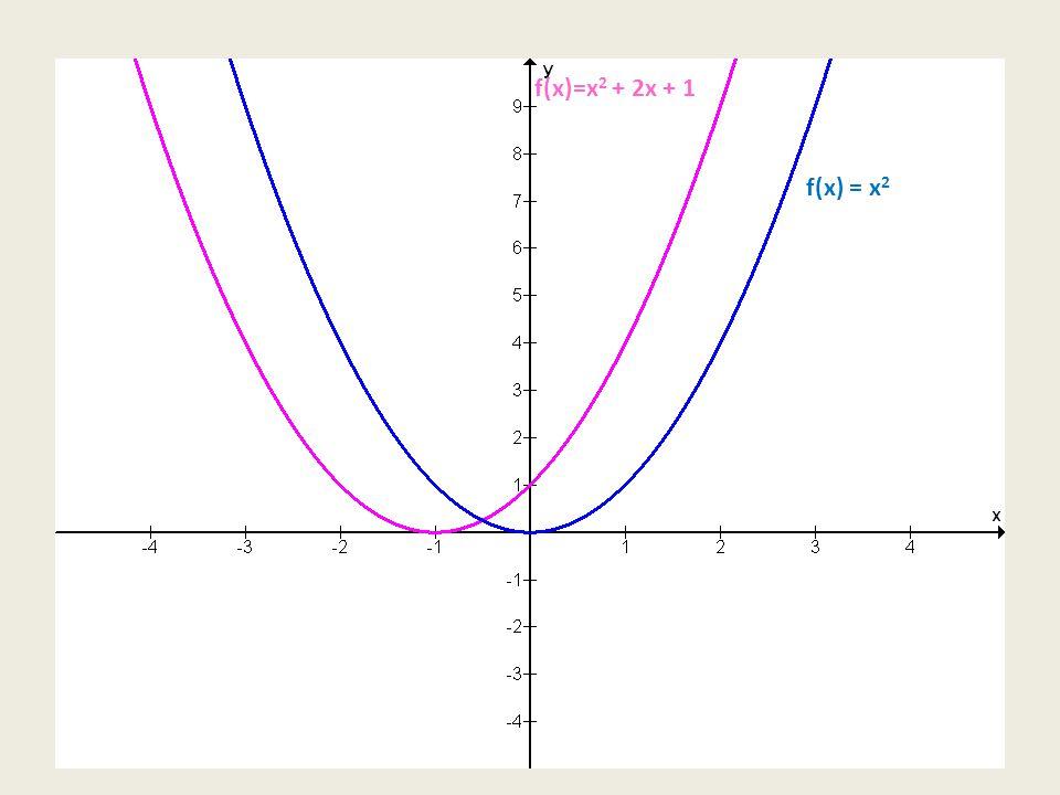 f(x)=x2 + 2x + 1 f(x) = x2