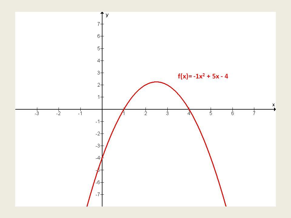 f(x)= -1x2 + 5x - 4