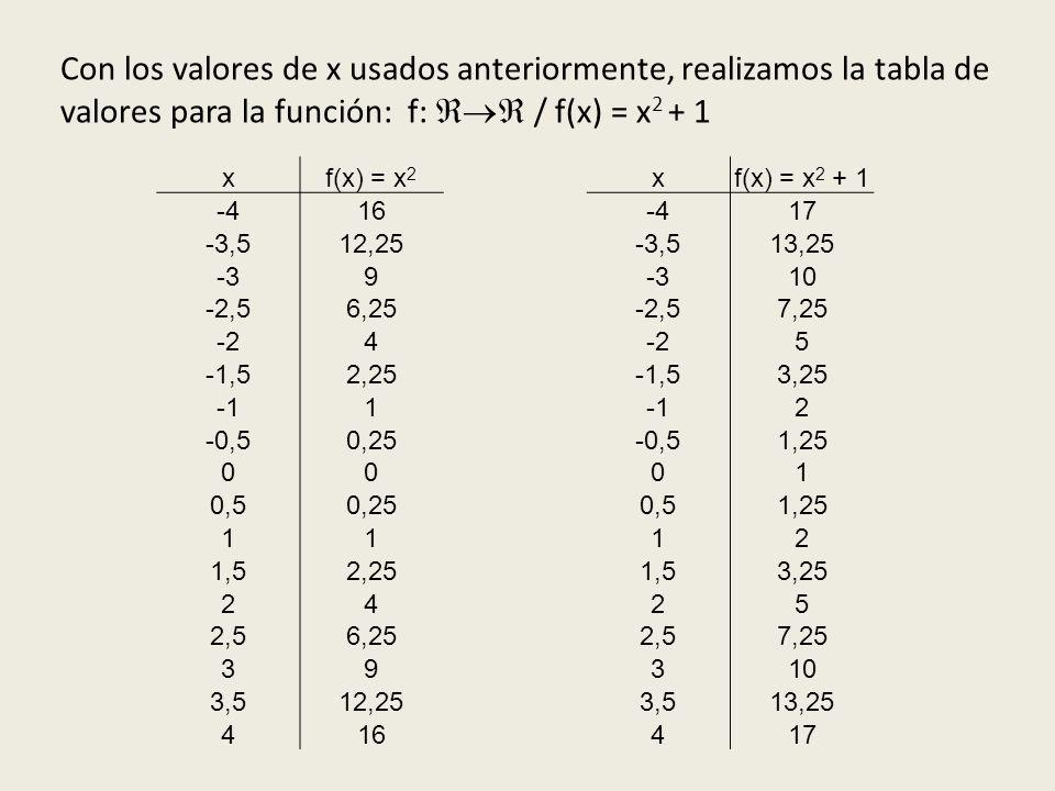 Con los valores de x usados anteriormente, realizamos la tabla de valores para la función: f:  / f(x) = x2 + 1