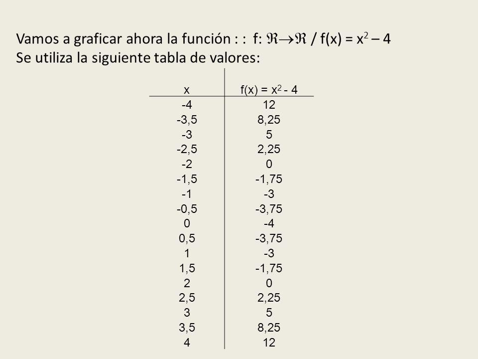 Vamos a graficar ahora la función : : f:  / f(x) = x2 – 4
