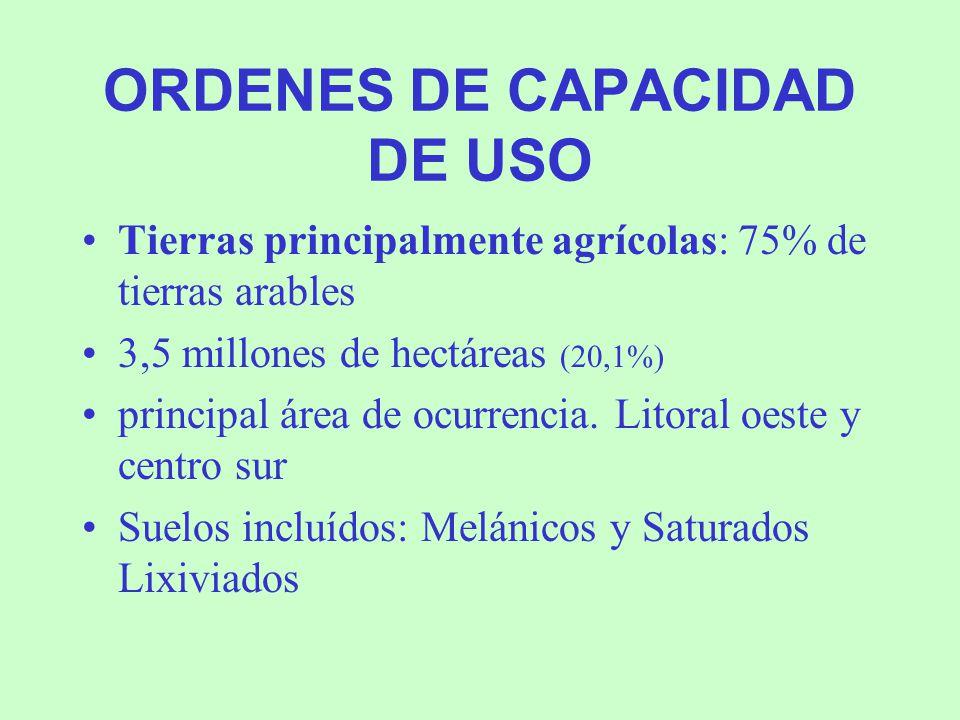 ORDENES DE CAPACIDAD DE USO