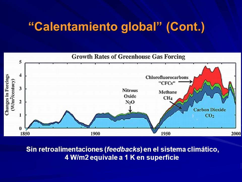 Calentamiento global (Cont.)
