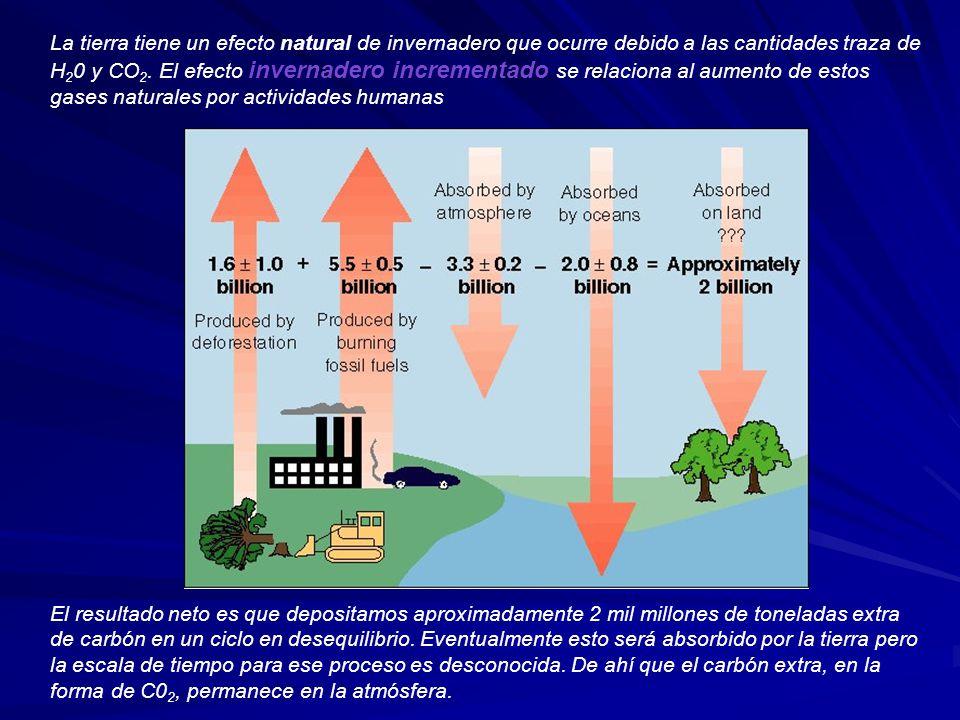 La tierra tiene un efecto natural de invernadero que ocurre debido a las cantidades traza de H20 y CO2. El efecto invernadero incrementado se relaciona al aumento de estos gases naturales por actividades humanas