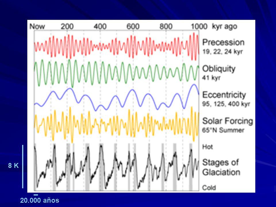 8 K 20.000 años