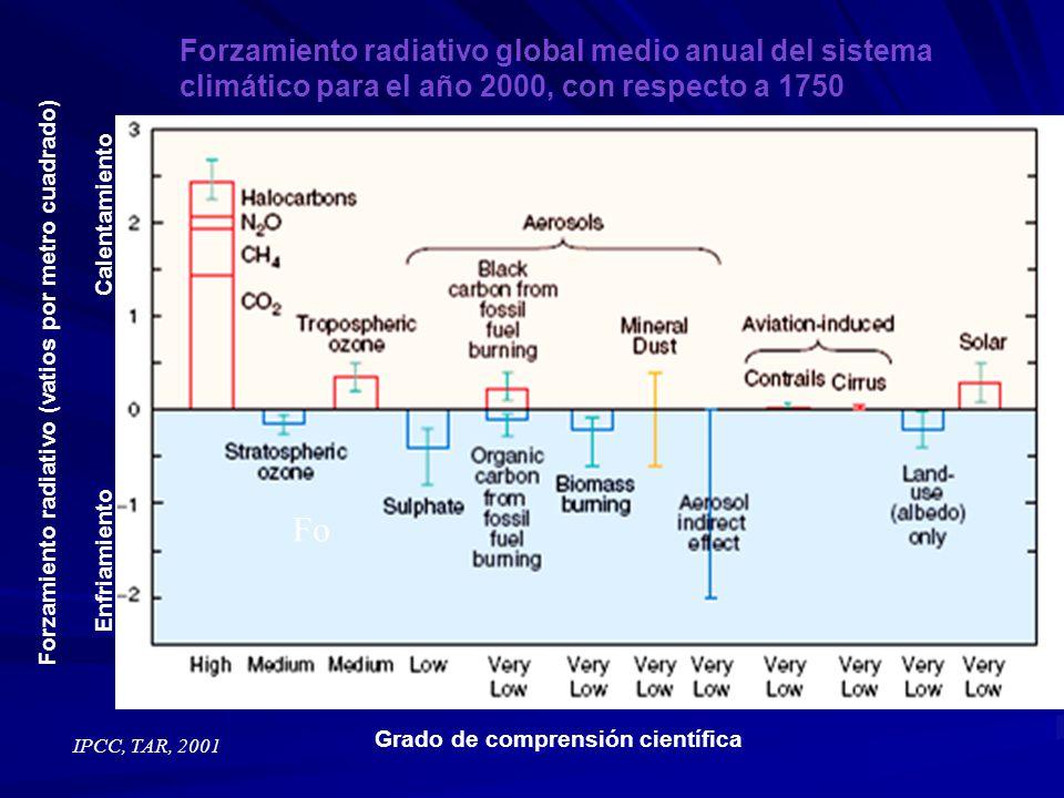 Forzamiento radiativo global medio anual del sistema climático para el año 2000, con respecto a 1750