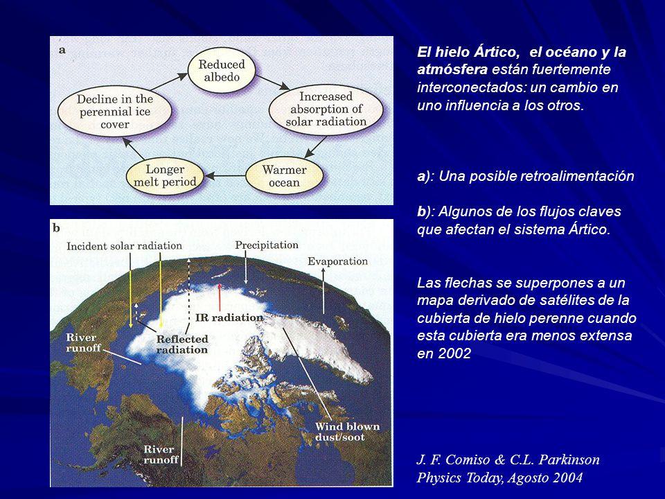 El hielo Ártico, el océano y la atmósfera están fuertemente interconectados: un cambio en uno influencia a los otros.