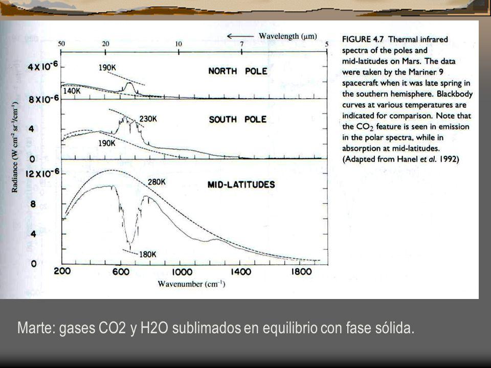 Marte: gases CO2 y H2O sublimados en equilibrio con fase sólida.