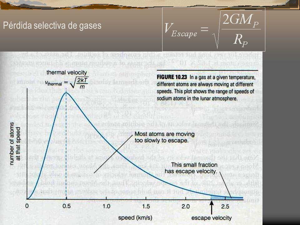 Pérdida selectiva de gases