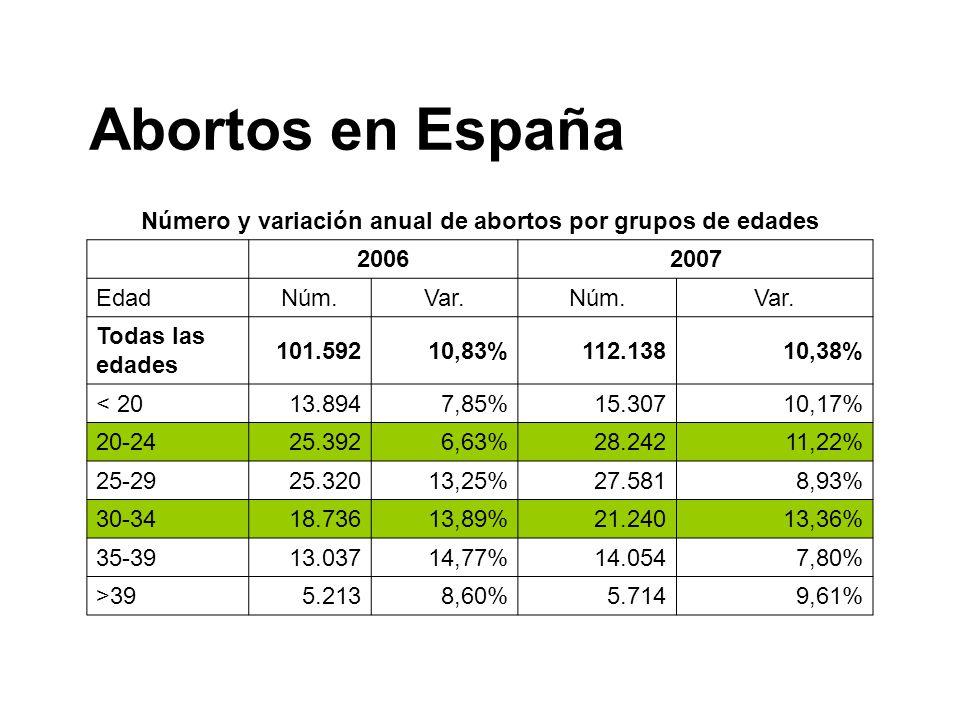 Número y variación anual de abortos por grupos de edades