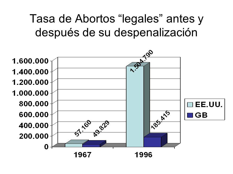Tasa de Abortos legales antes y después de su despenalización