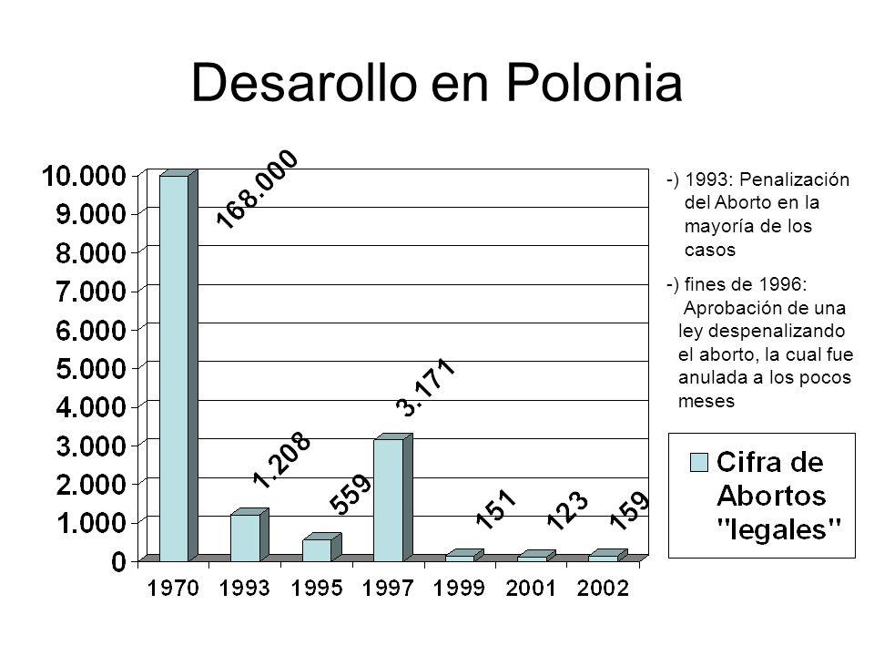 Desarollo en Polonia -) 1993: Penalización -) del Aborto en la -) -) -) mayoría de los -)-- -) -) casos.