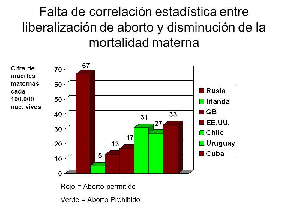 Falta de correlación estadística entre liberalización de aborto y disminución de la mortalidad materna