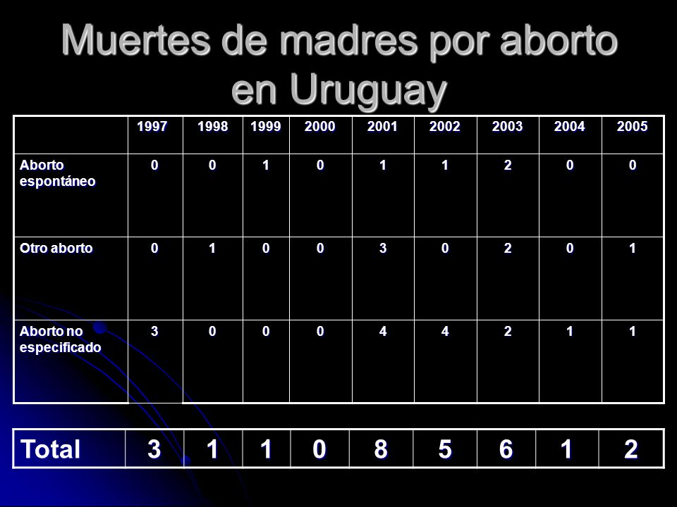 Muertes de madres por aborto en Uruguay
