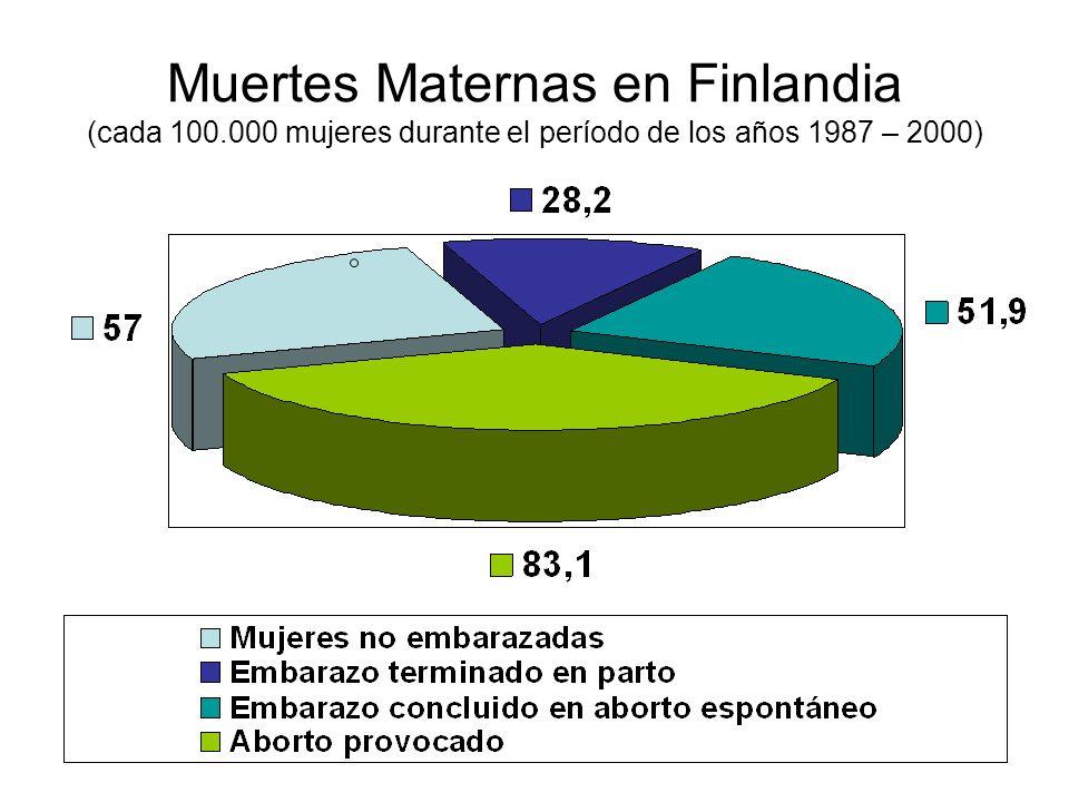 Muertes Maternas en Finlandia (cada 100