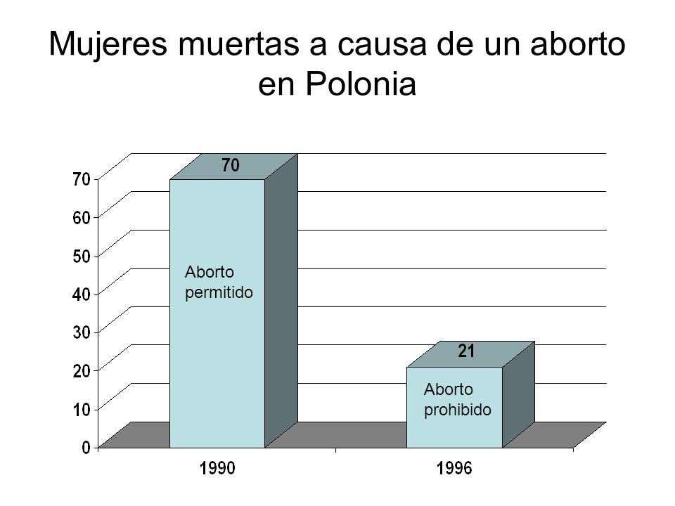 Mujeres muertas a causa de un aborto en Polonia