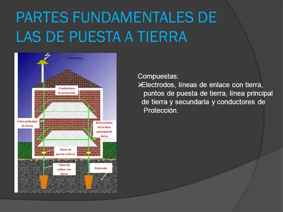 PARTES FUNDAMENTALES DE LAS DE PUESTA A TIERRA
