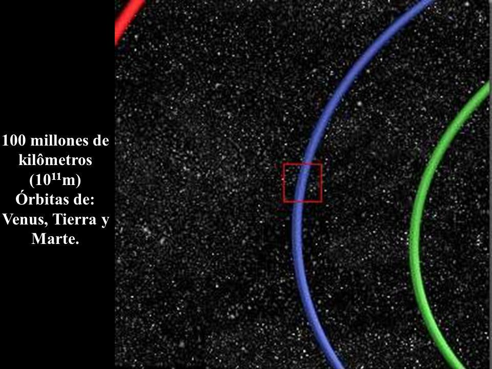 100 millones de kilômetros (1011m) Órbitas de: Venus, Tierra y Marte.