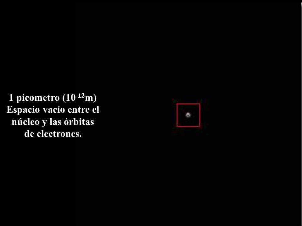 1 picometro (10-12m) Espacio vacío entre el núcleo y las órbitas de electrones.