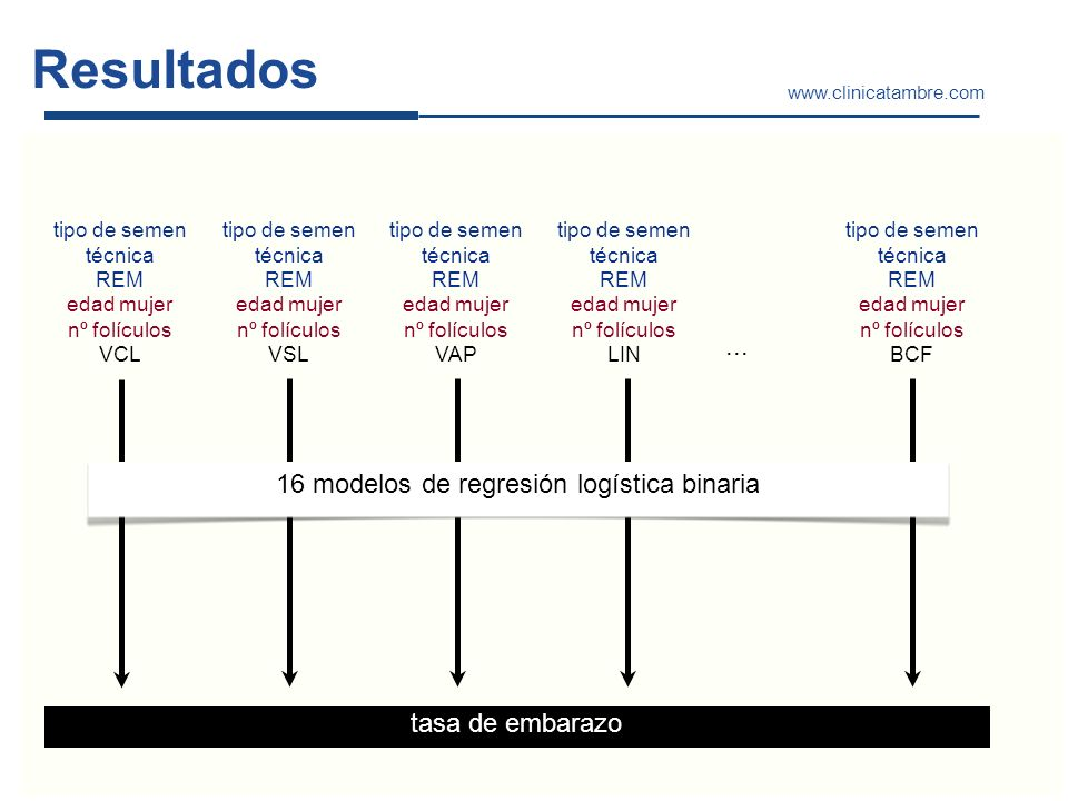 16 modelos de regresión logística binaria