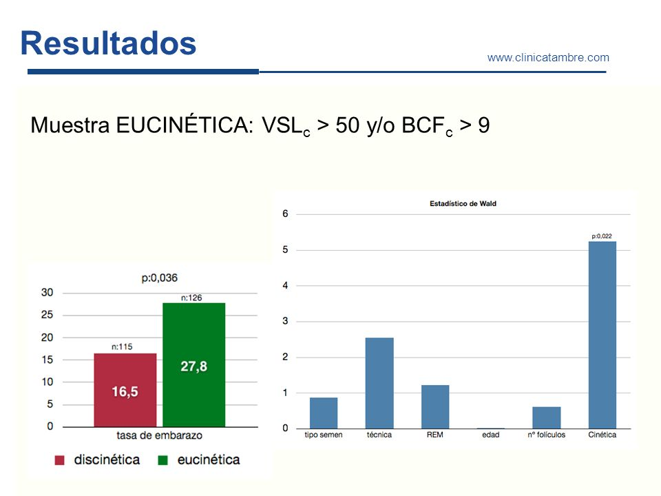 Resultados Muestra EUCINÉTICA: VSLc > 50 y/o BCFc > 9