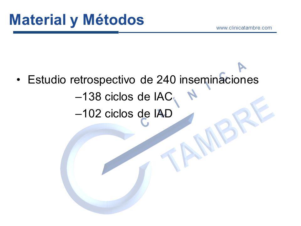 Material y Métodos Estudio retrospectivo de 240 inseminaciones