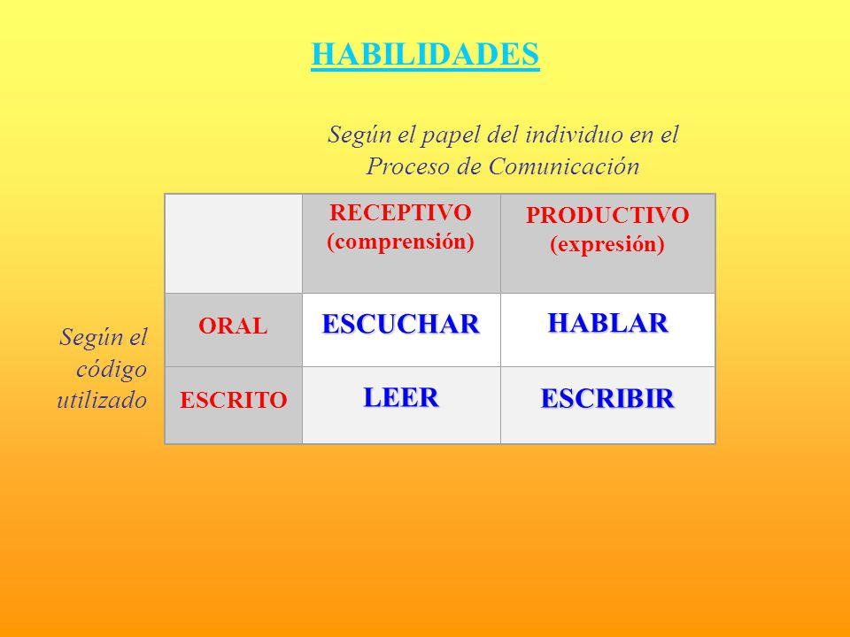 HABILIDADES ESCUCHAR HABLAR LEER ESCRIBIR